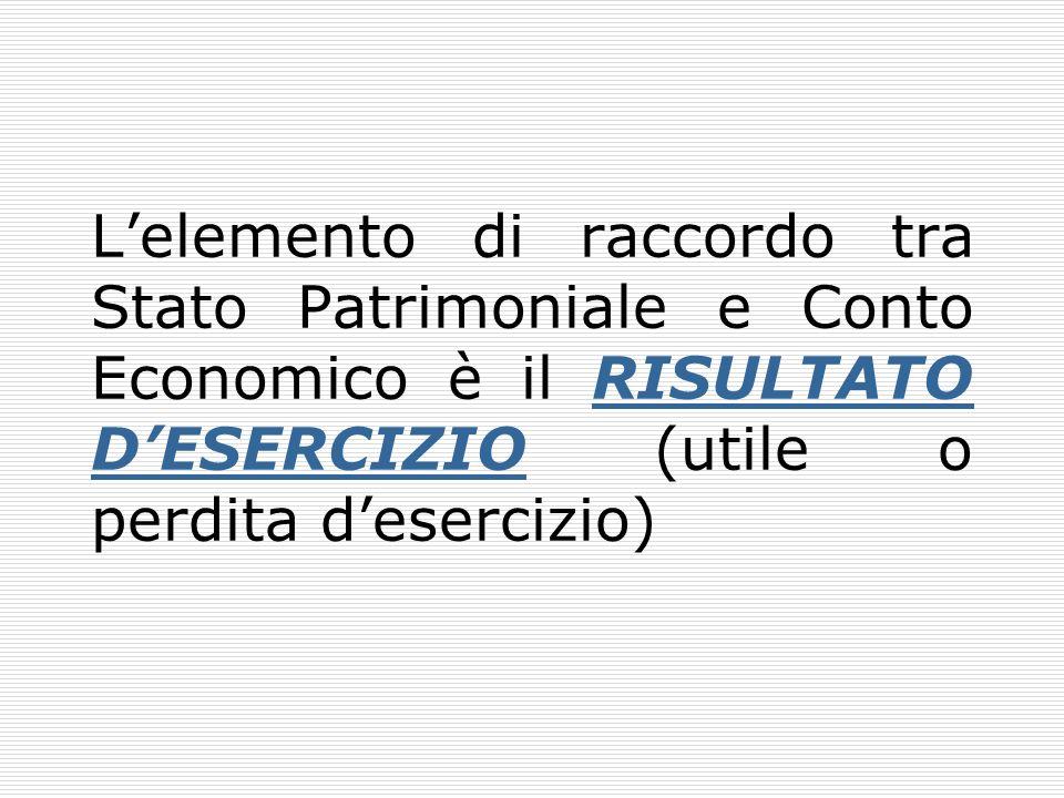 Lelemento di raccordo tra Stato Patrimoniale e Conto Economico è il RISULTATO DESERCIZIO (utile o perdita desercizio)