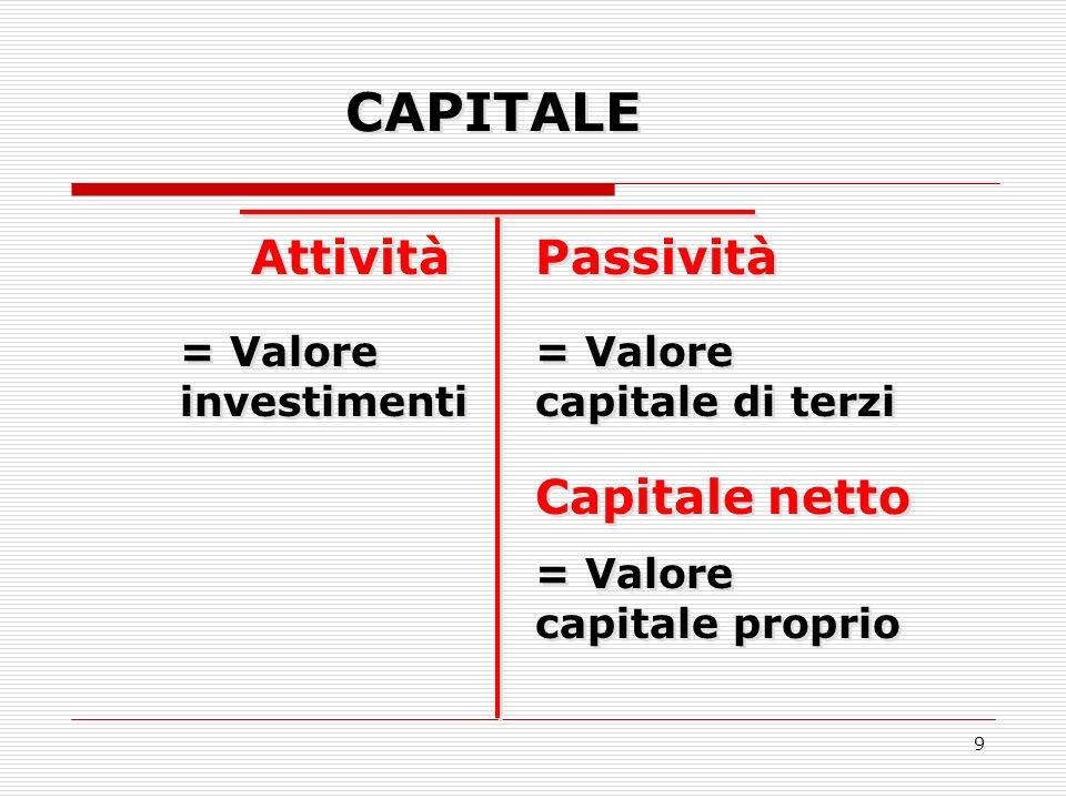 9 = Valore investimenti = Valore capitale di terzi CAPITALE Attività Passività Capitale netto = Valore capitale proprio