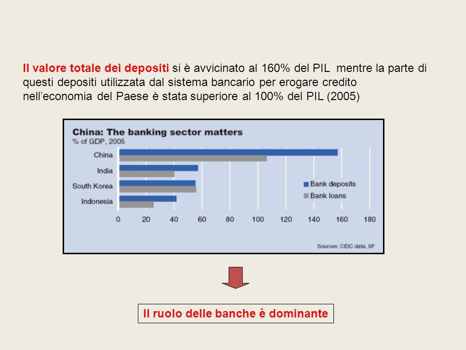 Il valore totale dei depositi si è avvicinato al 160% del PIL mentre la parte di questi depositi utilizzata dal sistema bancario per erogare credito n