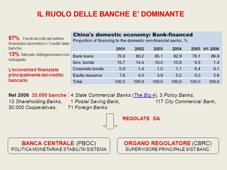 87% Fondi raccolti dal settore finanziario domestico /= Crediti dalle banche. 13% Mercato obbligazionario non sviluppato. Leconomia è finanziata princ