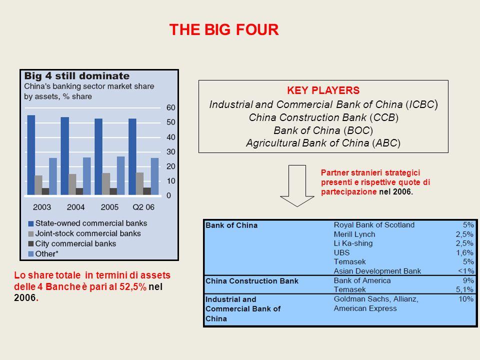 La riforma strutturale delle 4 State Commercial Bank per una politica commerciale e finanziaria prevede: 1) La RICAPITALIZZAZIONE 22,5 Miliardi di US$ nella BOC /15 nella ICBC 2) La modifica STRUTTURA INTERNA da banche interamente possedute dallo Stato a Shareholding (incorporazione di altre banche, partecipazioni in commercial banks) 3) La RICERCA DI UNA PARTNERSHIP STRATEGICA cessione di quote ad investitori stranieri ( partecipazione al capitale fino al 20%, di un singolo investitore fino al 25%).