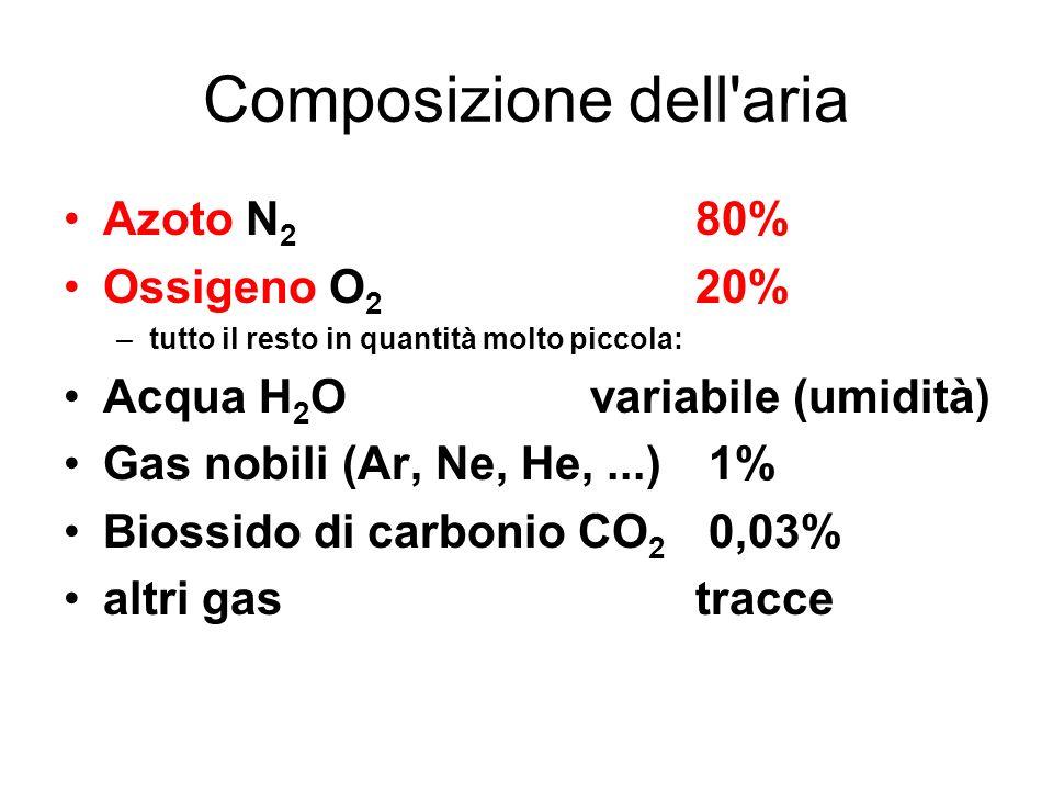 Composizione dell'aria Azoto N 2 80% Ossigeno O 2 20% –tutto il resto in quantità molto piccola: Acqua H 2 Ovariabile (umidità) Gas nobili (Ar, Ne, He