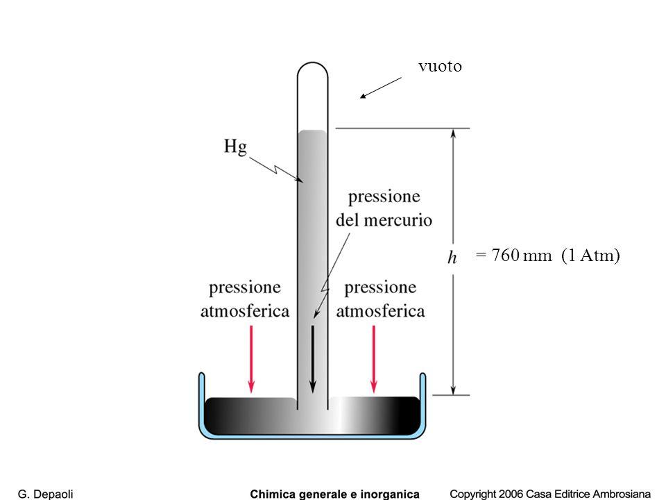 vuoto = 760 mm (1 Atm)
