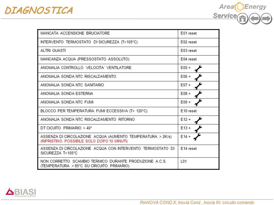 Service RinNOVA COND X, Inovia Cond, Inovia IN: circuito comando MANCATA ACCENSIONE BRUCIATORE E01 reset INTERVENTO TERMOSTATO DI SICUREZZA (T>105°C)