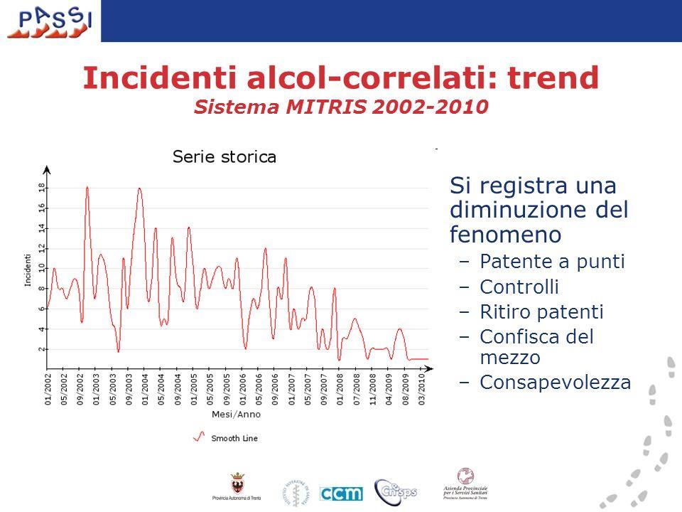 Incidenti alcol-correlati: trend Sistema MITRIS 2002-2010 Si registra una diminuzione del fenomeno –Patente a punti –Controlli –Ritiro patenti –Confisca del mezzo –Consapevolezza