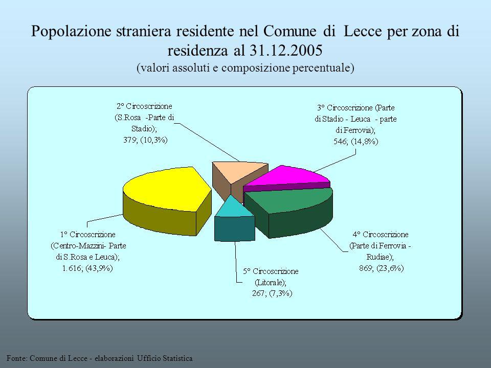 Popolazione straniera residente nel Comune di Lecce per zona di residenza al 31.12.2005 (valori assoluti e composizione percentuale) Fonte: Comune di