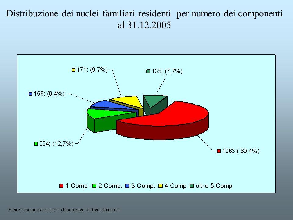 Distribuzione dei nuclei familiari residenti per numero dei componenti al 31.12.2005 Fonte: Comune di Lecce - elaborazioni Ufficio Statistica