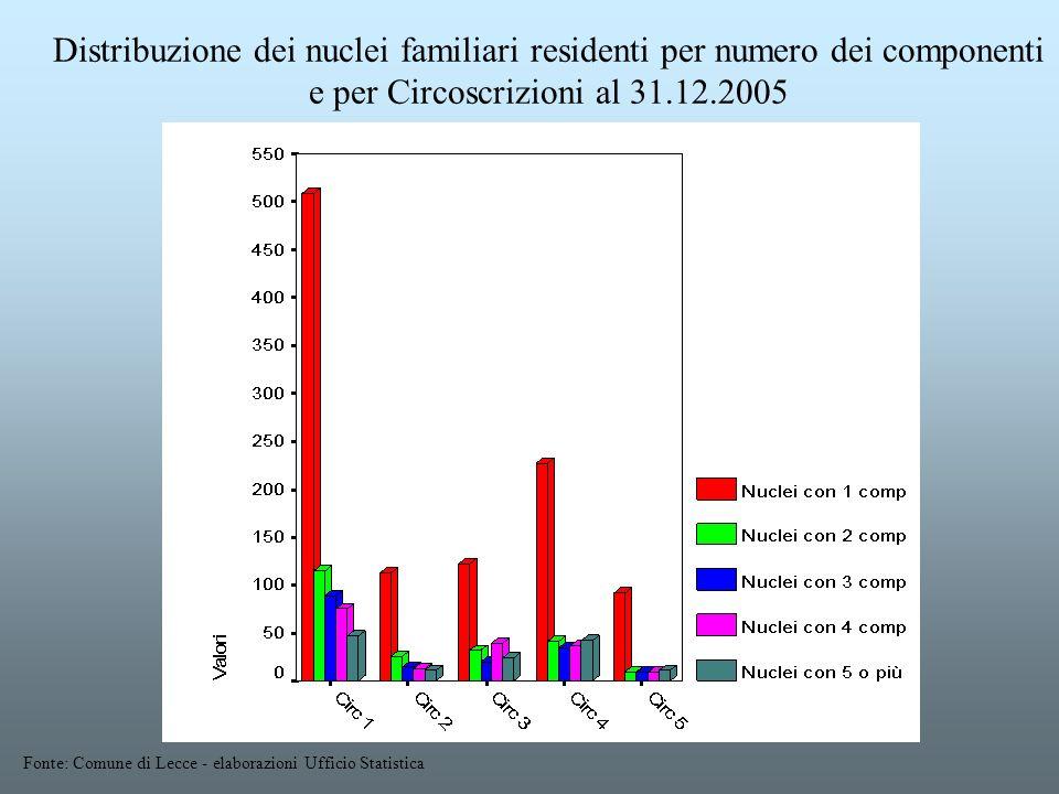 Distribuzione dei nuclei familiari residenti per numero dei componenti e per Circoscrizioni al 31.12.2005 Fonte: Comune di Lecce - elaborazioni Uffici