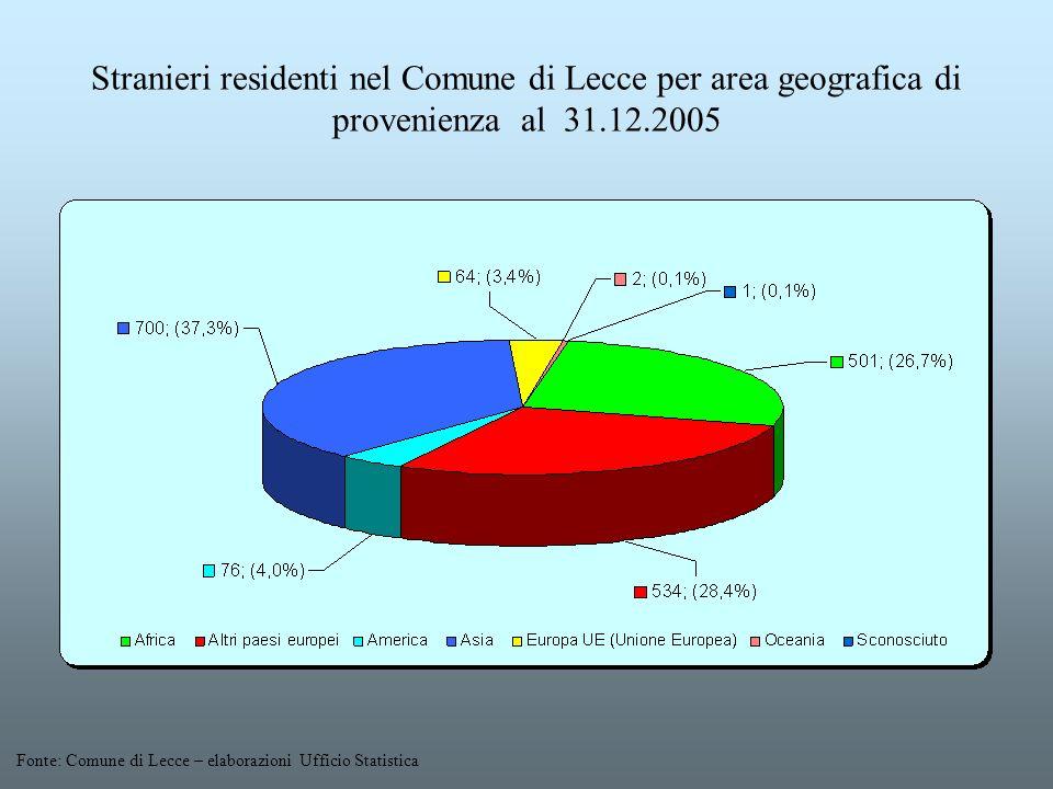 Stranieri residenti nel Comune di Lecce per area geografica di provenienza al 31.12.2005 Fonte: Comune di Lecce – elaborazioni Ufficio Statistica