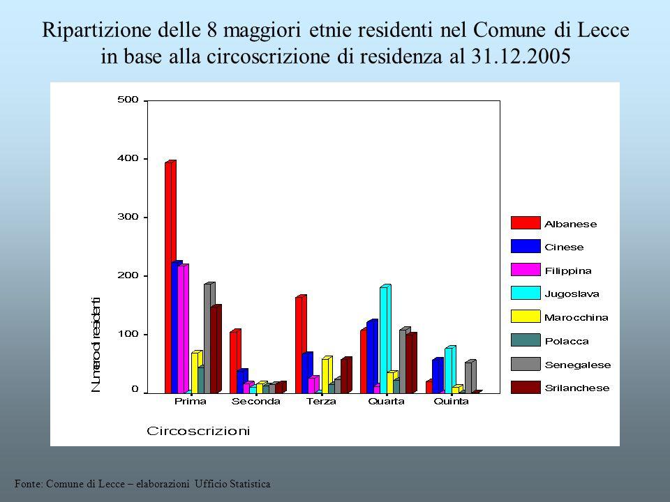 Ripartizione delle 8 maggiori etnie residenti nel Comune di Lecce in base alla circoscrizione di residenza al 31.12.2005 Fonte: Comune di Lecce – elab