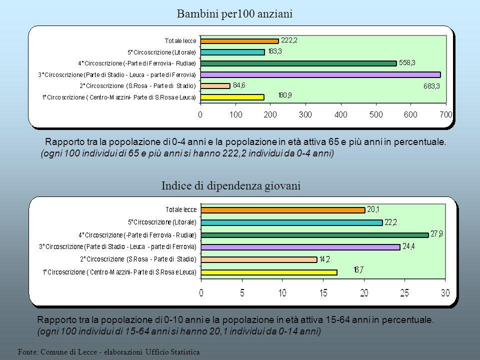 Rapporto tra la popolazione di 0-4 anni e la popolazione in età attiva 65 e più anni in percentuale. (ogni 100 individui di 65 e più anni si hanno 222