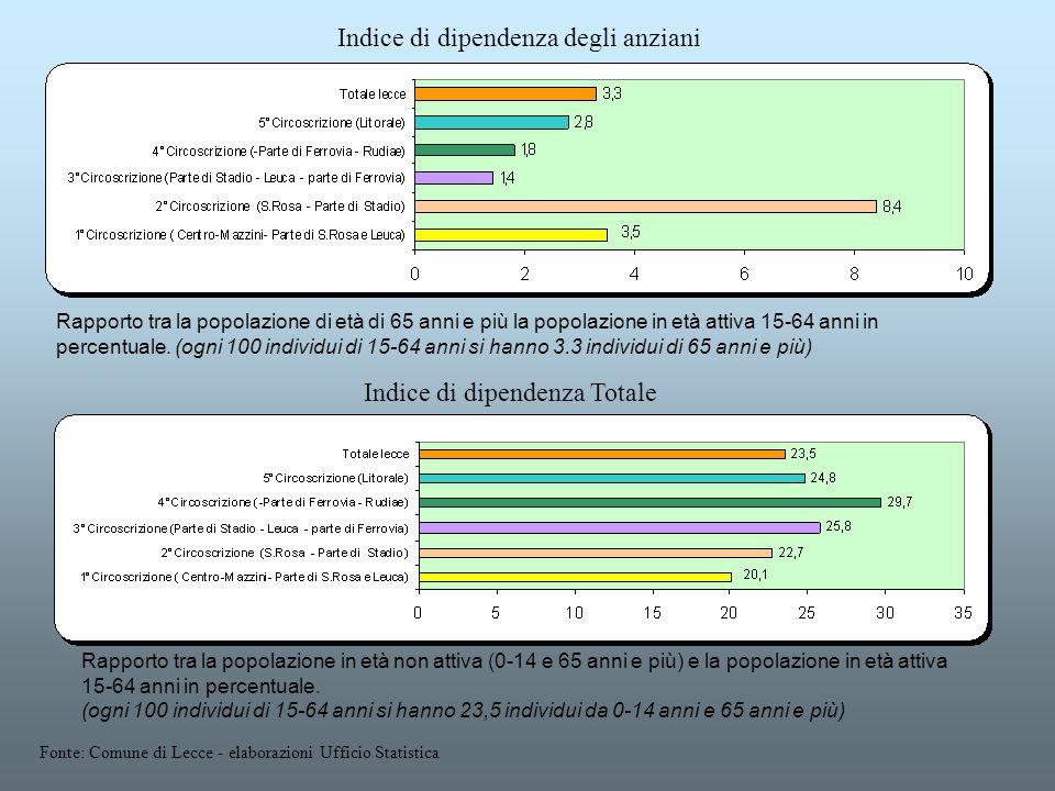 Rapporto tra la popolazione in età non attiva (0-14 e 65 anni e più) e la popolazione in età attiva 15-64 anni in percentuale. (ogni 100 individui di