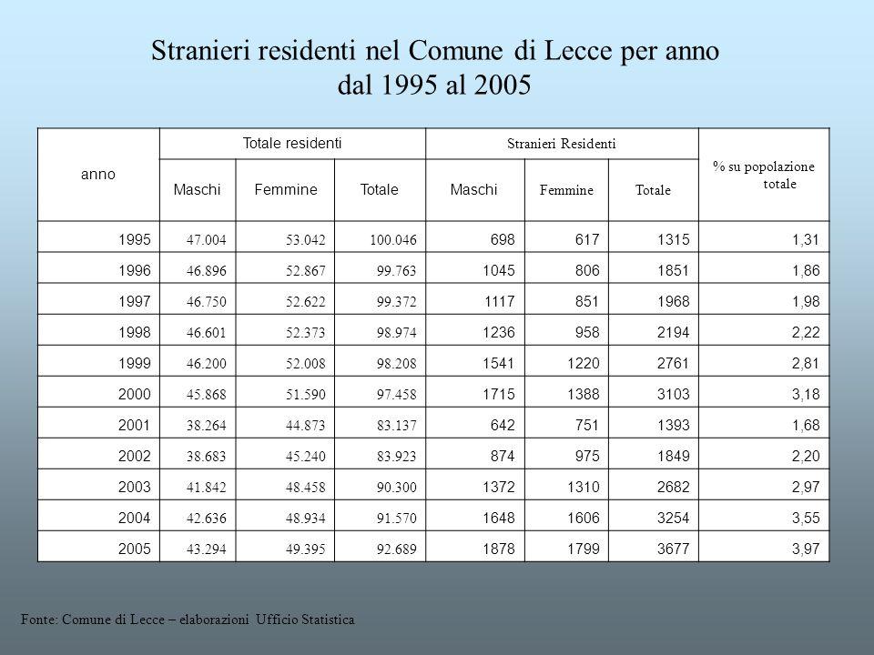 Stranieri residenti nel Comune di Lecce per anno dal 1995 al 2005 anno Totale residenti Stranieri Residenti % su popolazione totale MaschiFemmineTotal