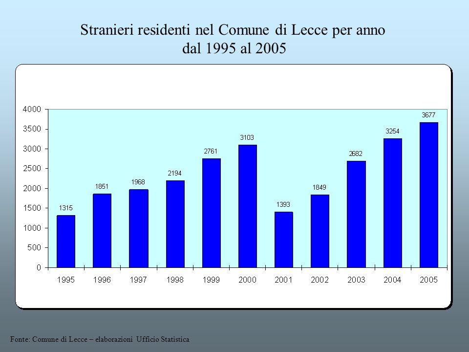 Stranieri residenti nel Comune di Lecce per anno dal 1995 al 2005 Fonte: Comune di Lecce – elaborazioni Ufficio Statistica
