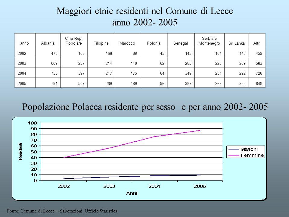 Maggiori etnie residenti nel Comune di Lecce anno 2002- 2005 Fonte: Comune di Lecce – elaborazioni Ufficio Statistica Popolazione Polacca residente pe