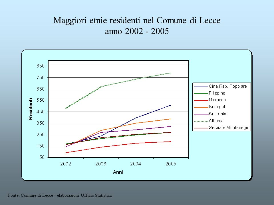 Maggiori etnie residenti nel Comune di Lecce anno 2002 - 2005 Fonte: Comune di Lecce - elaborazioni Ufficio Statistica