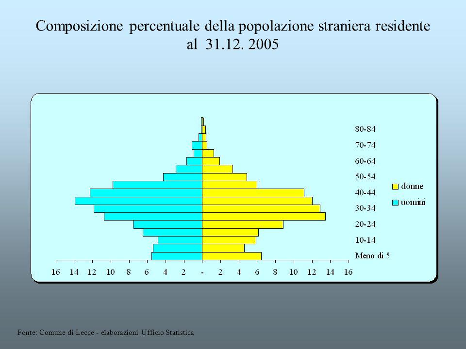 Composizione percentuale della popolazione straniera residente al 31.12. 2005 Fonte: Comune di Lecce - elaborazioni Ufficio Statistica