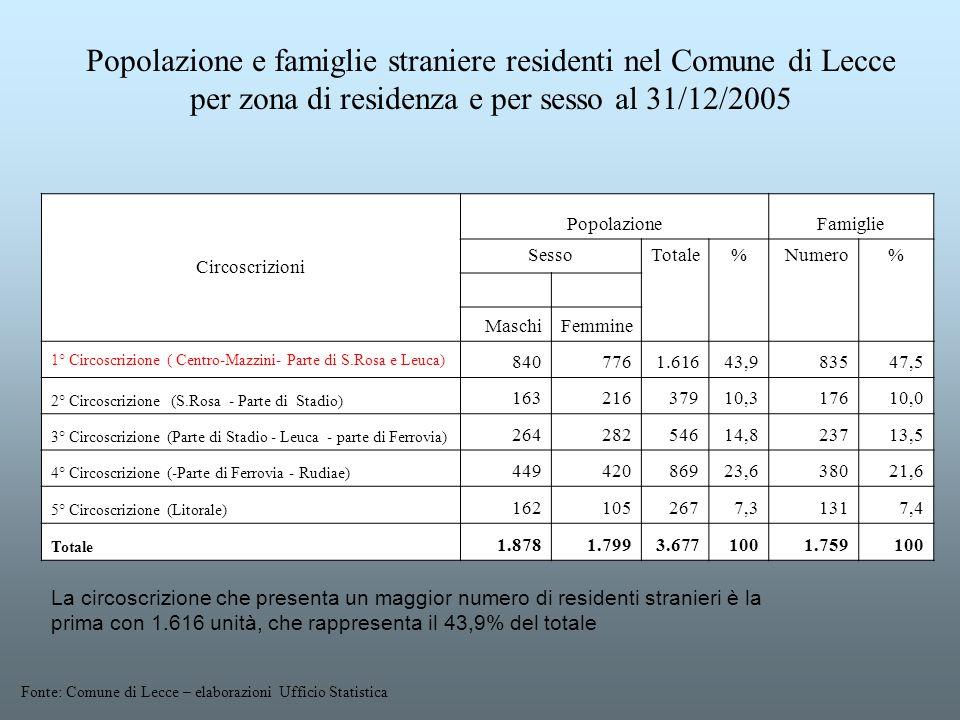 Popolazione e famiglie straniere residenti nel Comune di Lecce per zona di residenza e per sesso al 31/12/2005 Circoscrizioni PopolazioneFamiglie Sess