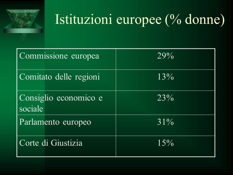 Istituzioni europee (% donne) Commissione europea29% Comitato delle regioni13% Consiglio economico e sociale 23% Parlamento europeo31% Corte di Giustizia15%