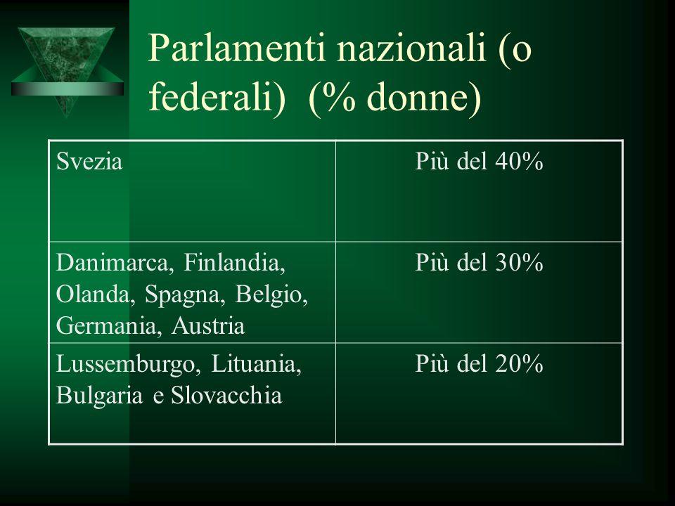 Parlamenti nazionali (o federali) (% donne) SveziaPiù del 40% Danimarca, Finlandia, Olanda, Spagna, Belgio, Germania, Austria Più del 30% Lussemburgo, Lituania, Bulgaria e Slovacchia Più del 20%