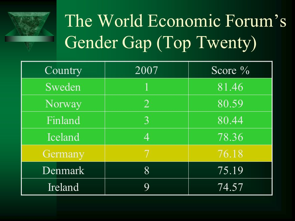 The World Economic Forums Gender Gap (Top Twenty) Country2007Score % Sweden181.46 Norway280.59 Finland380.44 Iceland478.36 Germany776.18 Denmark875.19 Ireland974.57