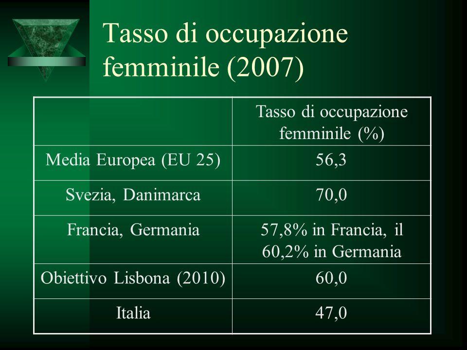 Tasso di occupazione femminile (2007) Tasso di occupazione femminile (%) Media Europea (EU 25)56,3 Svezia, Danimarca70,0 Francia, Germania57,8% in Francia, il 60,2% in Germania Obiettivo Lisbona (2010)60,0 Italia47,0