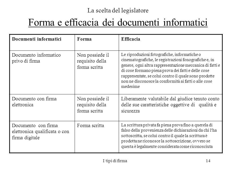 I tipi di firma14 La scelta del legislatore Forma e efficacia dei documenti informatici Documenti informaticiFormaEfficacia Documento informatico priv
