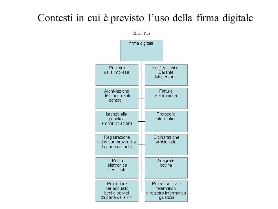 Contesti in cui è previsto luso della firma digitale