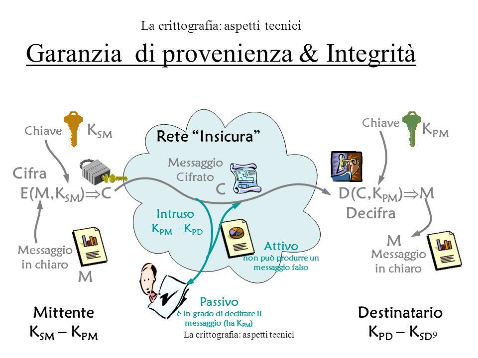Le autorità di certificazione20 La scelta del legislatore Certificato Digitale AC Periodo di validità Nominativo Chiave pubblica Informazioni aggiuntive...