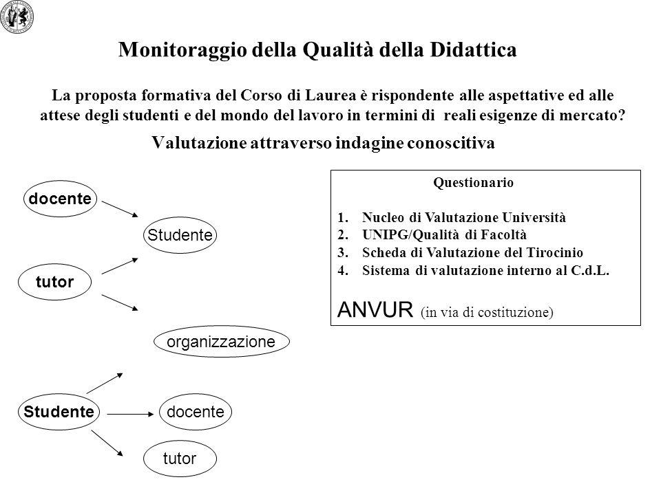 Valutazione attraverso indagine conoscitiva Monitoraggio della Qualità della Didattica La proposta formativa del Corso di Laurea è rispondente alle as