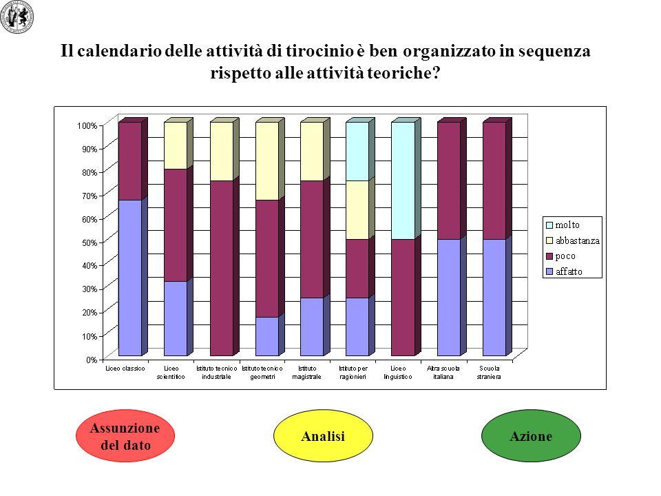 Il calendario delle attività di tirocinio è ben organizzato in sequenza rispetto alle attività teoriche? Assunzione del dato AnalisiAzione