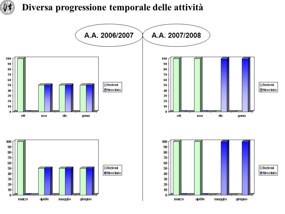 A.A. 2006/2007A.A. 2007/2008 Diversa progressione temporale delle attività
