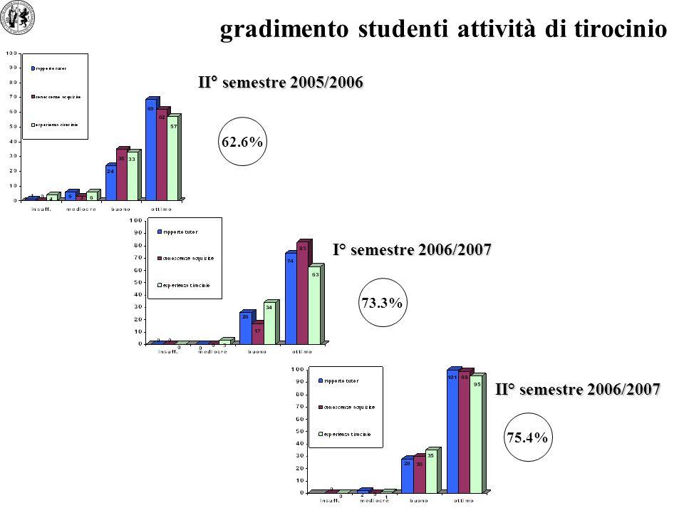 gradimento studenti attività di tirocinio 62.6% 73.3% II° semestre 2005/2006 I° semestre 2006/2007 II° semestre 2006/2007 75.4%