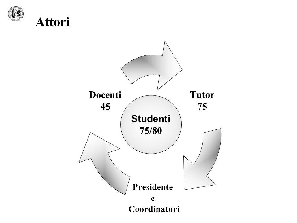 Attori Tutor 75 Presidente e Coordinatori Docenti 45 Studenti 75/80