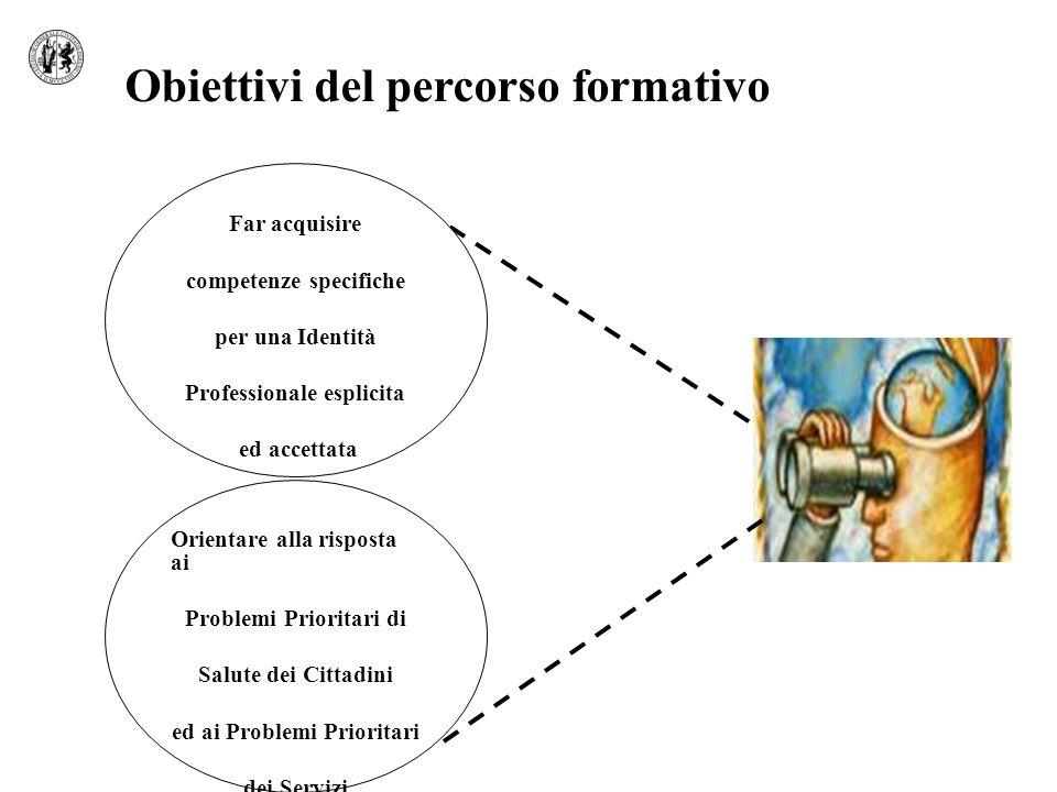 Orientare alla risposta ai Problemi Prioritari di Salute dei Cittadini ed ai Problemi Prioritari dei Servizi Obiettivi del percorso formativo Far acquisire competenze specifiche per una Identità Professionale esplicita ed accettata
