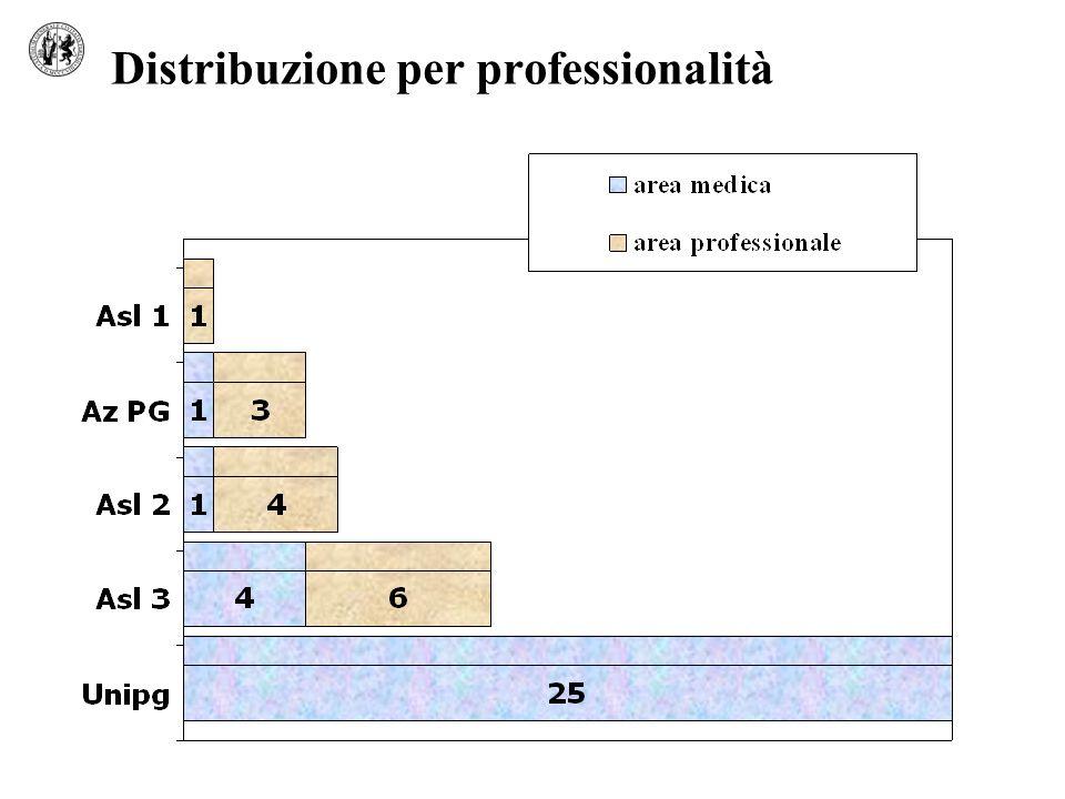 Distribuzione per professionalità