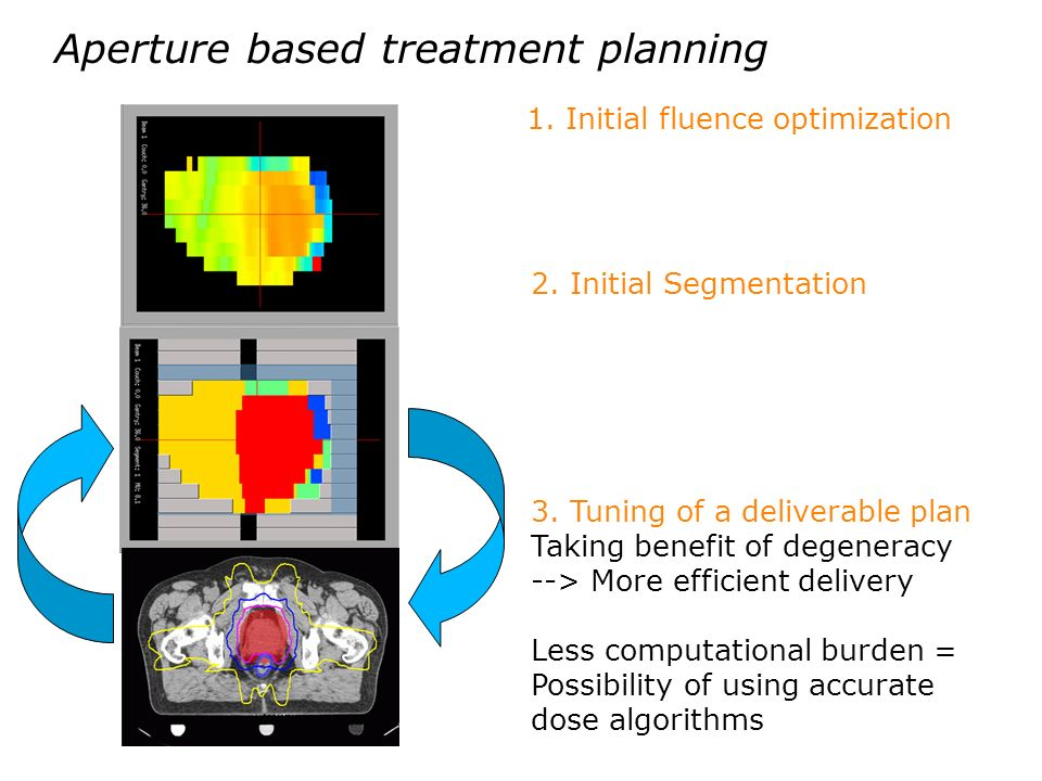 Aperture based treatment planning 1. Initial fluence optimization 2. Initial Segmentation 3. Tuning of a deliverable plan Taking benefit of degeneracy
