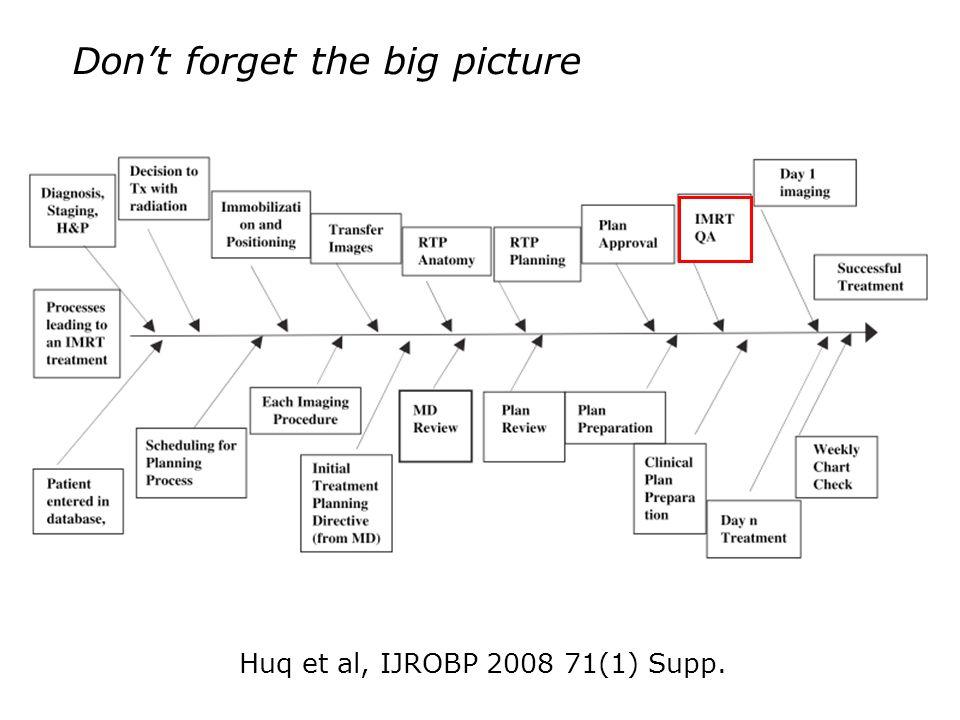 Dont forget the big picture Huq et al, IJROBP 2008 71(1) Supp.