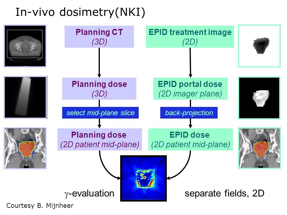 -evaluation EPID portal dose (2D imager plane) EPID dose (2D patient mid-plane) back-projection EPID treatment image (2D) separate fields, 2D Planning