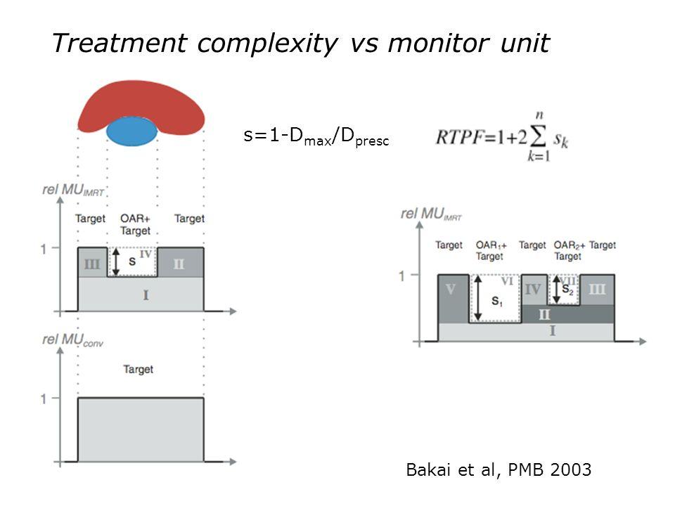 Treatment complexity vs monitor unit Bakai et al, PMB 2003 s=1-D max /D presc