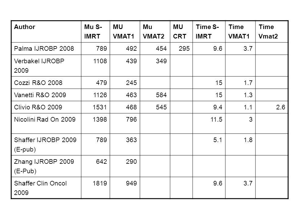 Author Mu S- IMRT MU VMAT1 Mu VMAT2 MU CRT Time S- IMRT Time VMAT1 Time Vmat2 Palma IJROBP 20087894924542959.63.7 Verbakel IJROBP 2009 1108439349 Cozz