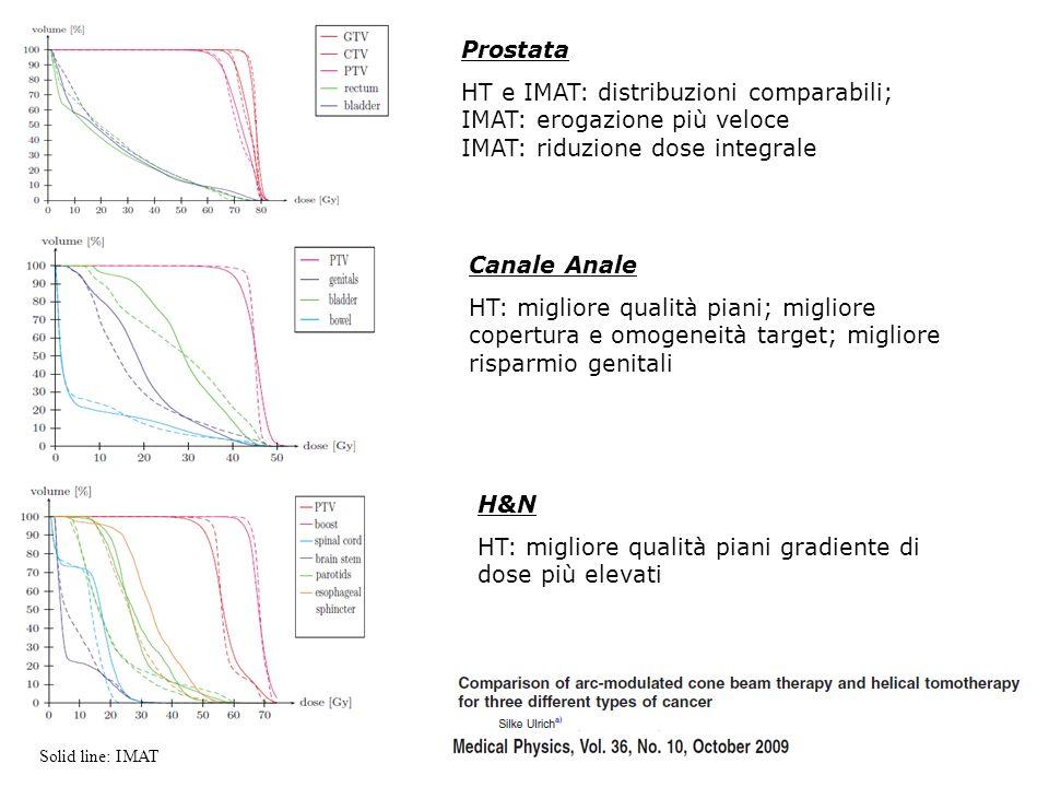 Prostata HT e IMAT: distribuzioni comparabili; IMAT: erogazione più veloce IMAT: riduzione dose integrale Canale Anale HT: migliore qualità piani; mig