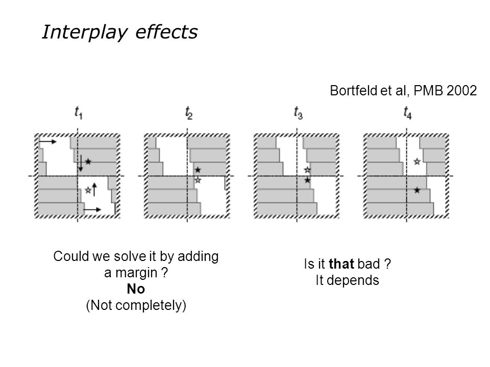 Interplay effects Bortfeld et al, PMB 2002 Is it that bad ? It depends Could we solve it by adding a margin ? No (Not completely)