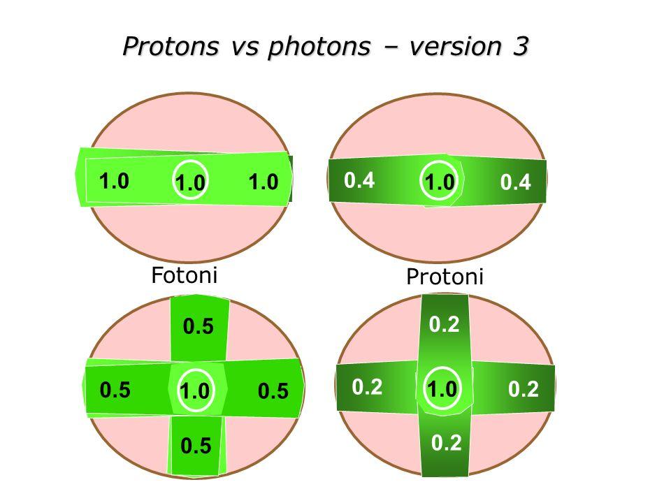 Protons vs photons – version 3 1.00.4 1.0 0.5 1.0 0.51.0 0.5 0.2 1.0 0.2 Protoni Fotoni