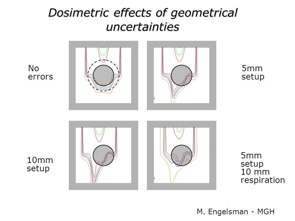 Dosimetric effects of geometrical uncertainties No errors 10mm setup 5mm setup 5mm setup 10 mm respiration M. Engelsman - MGH