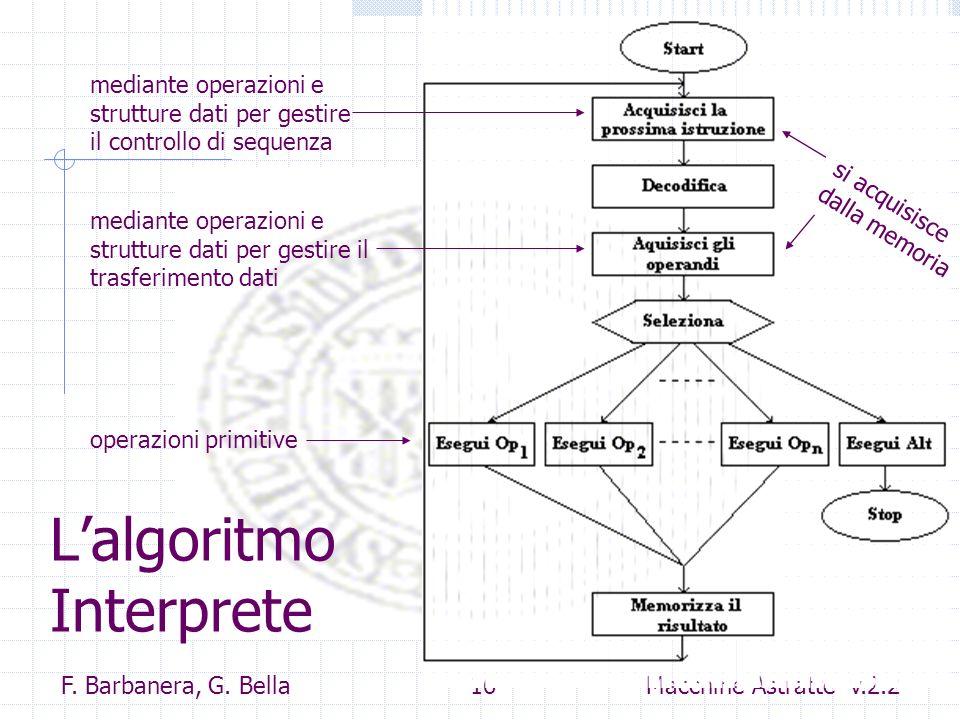 F. Barbanera, G. Bella 16 Macchine Astratte v.2.2 Lalgoritmo Interprete operazioni primitive mediante operazioni e strutture dati per gestire il trasf