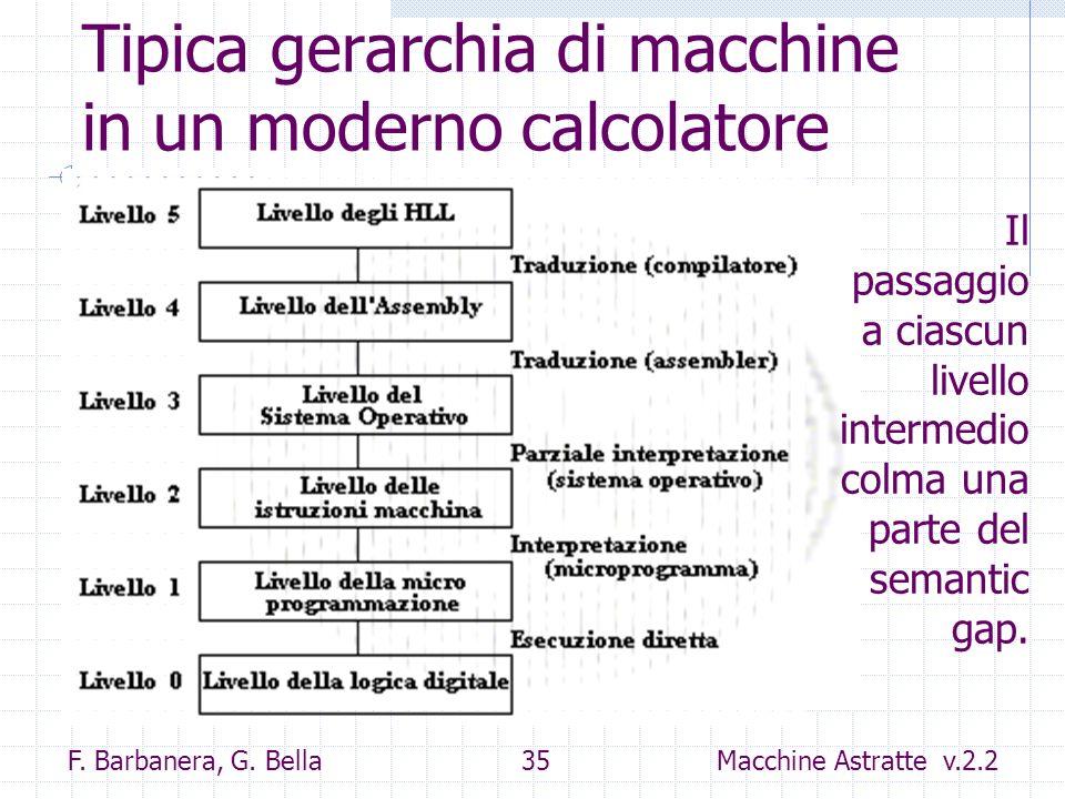 F. Barbanera, G. Bella 35 Macchine Astratte v.2.2 Tipica gerarchia di macchine in un moderno calcolatore Il passaggio a ciascun livello intermedio col
