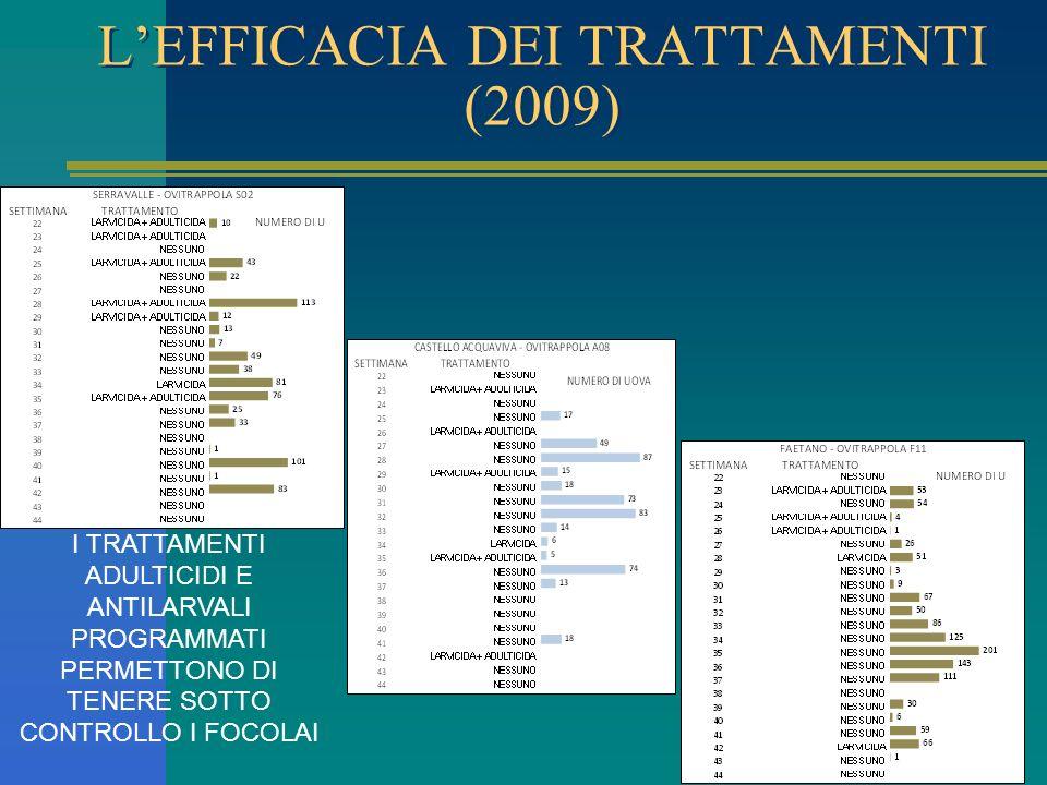LEFFICACIA DEI TRATTAMENTI (2009) I TRATTAMENTI ADULTICIDI E ANTILARVALI PROGRAMMATI PERMETTONO DI TENERE SOTTO CONTROLLO I FOCOLAI