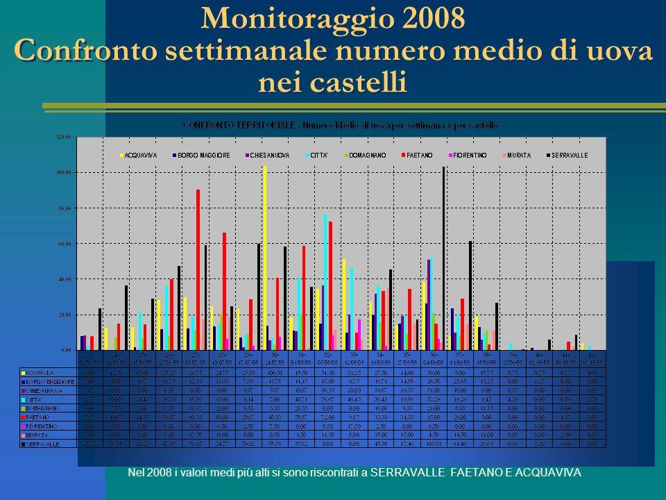 Monitoraggio 2008 Confronto settimanale numero medio di uova nei castelli Nel 2008 i valori medi più alti si sono riscontrati a SERRAVALLE FAETANO E ACQUAVIVA