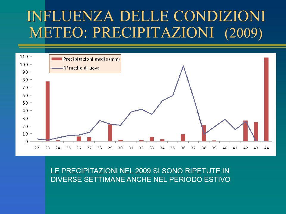 INFLUENZA DELLE CONDIZIONI METEO: PRECIPITAZIONI (2009) LE PRECIPITAZIONI NEL 2009 SI SONO RIPETUTE IN DIVERSE SETTIMANE ANCHE NEL PERIODO ESTIVO